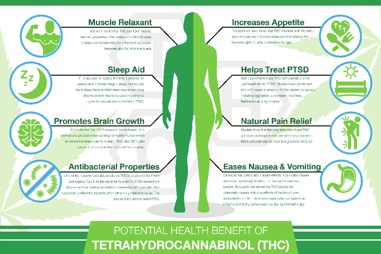 How to remediate THC